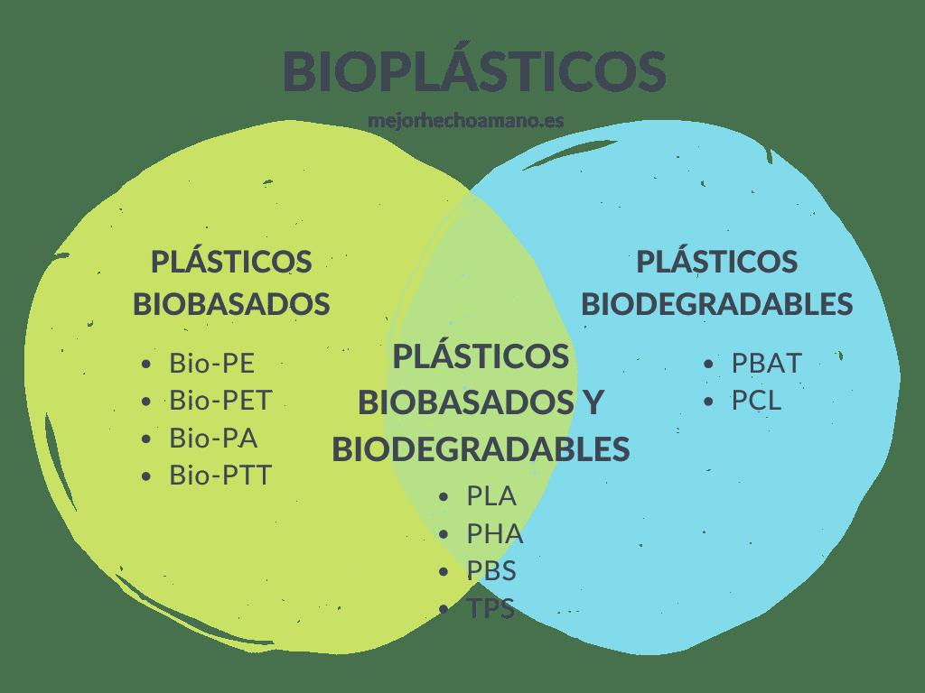 Bioplasticos definicion
