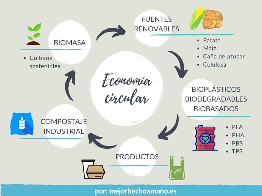 economia circular bioplasticos